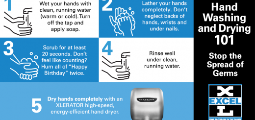 The 5 steps in proper hand washing and drying